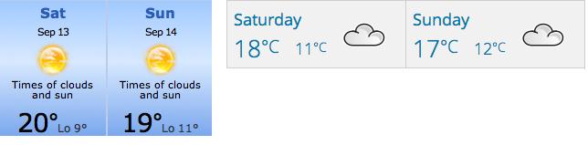 Weather Bundoran